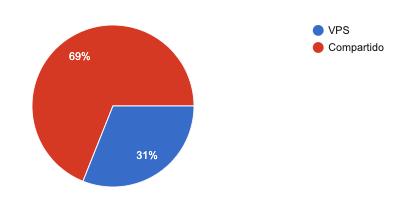 Resultados encuesta de hosting 2